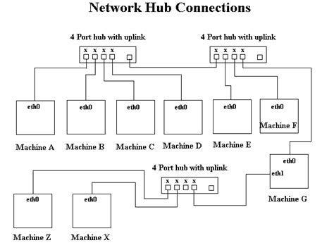 Hardware Connections Networking Firewalls