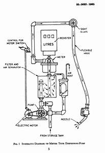 Which Pump Is Used In Petrol Pump With Specific