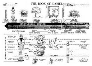 Bible Book of Daniel Chart