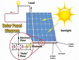 What Is The Main Purpose Of Solar Panels  How Do They Work