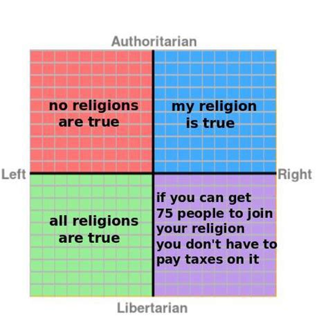 Political Compass Memes - political compass meme thread civfanatics forums