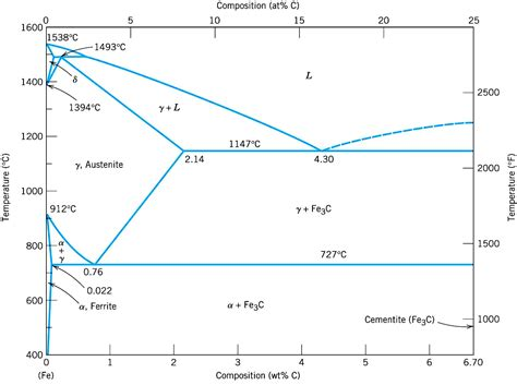 Iron Carbide Phase Diagram by Notes On Iron Carbide Diagram And Heat Treatment Process