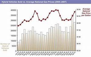 Diesel Price Increase Chart Demand For Small Vehicles Increases As Gas Prices Rise