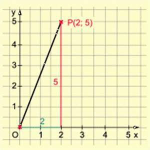 Anstieg Berechnen : funktionen y mx in mathematik sch lerlexikon lernhelfer ~ Themetempest.com Abrechnung