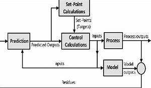 Block Diagram For Model Predictive Control  5