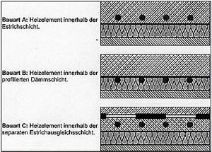 Estrich Dicke Fußbodenheizung : welcher estrich haus bauen estrich holzbalkendecke aufbau ~ Lizthompson.info Haus und Dekorationen