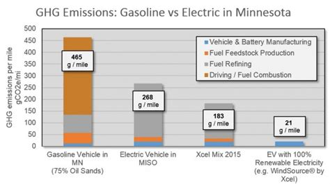 Electric Cars And Gas Cars by Another Study Confirms Electric Cars Lower Carbon
