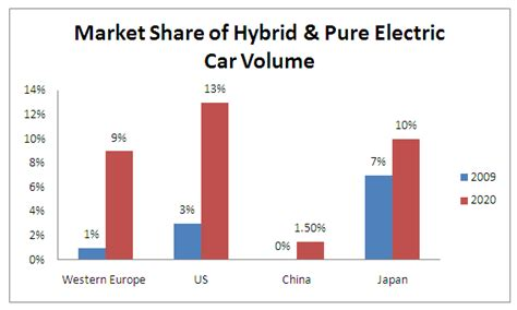 Electric Vehicle Market by Electric Vehicles Market Dolcerawiki