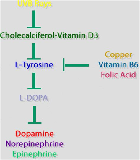 improving quality of life vitamin d and depression
