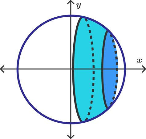 Surface Area Of A Sphere  Brilliant Math & Science Wiki