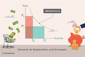 Ufe0f Describe The Law Of Demand  Law Of Demand  Meaning  Reasons And Exceptions To The Law Of
