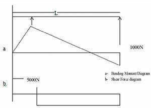 Bending Moment And Shear Force Diagram