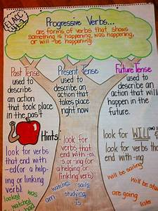 English Words Tenses Chart Teaching Progressive Verbs Using An Anchor Chart And A