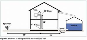Making Use Of Your Stored Rainwater  Step 1  Adding A Pump