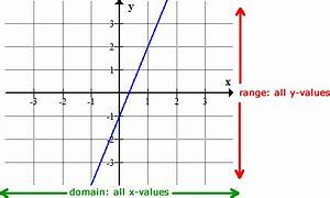 Finding the Domain and Range of Linear and Quadratic ...