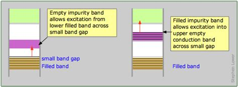 band structure chemistry libretexts 9 11 bonding in semiconductors chemistry libretexts
