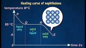4 3  Cooling And Heating Curve Of Naphthalene