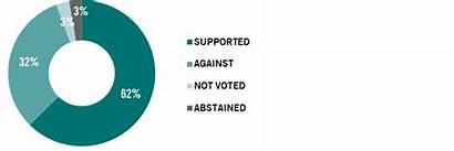 Voting Proxy Shareholder Breakdown Resolutions Pictet