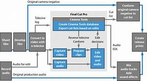 Editing Film Using Digital Methods