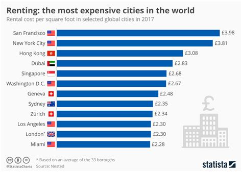 chart the most expensive cities in the world for renters statista