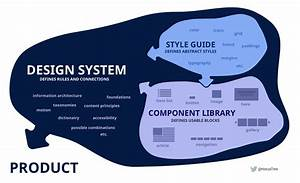 Pattern Library  Style Guides  Design Systems  Do You Need