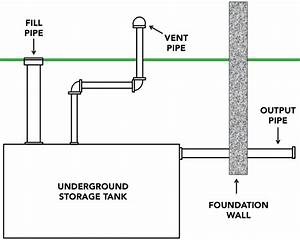 The Homeowner U0026 39 S Guide To Underground Oil Tank Removal