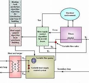 Schematic Diagram Of Optimal Heat Supply Control Algorithm That Varies