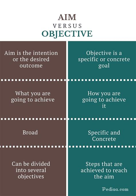 Difference Between Resume Objective And Summary by Cover Letter Vs Career Objective Wikijob