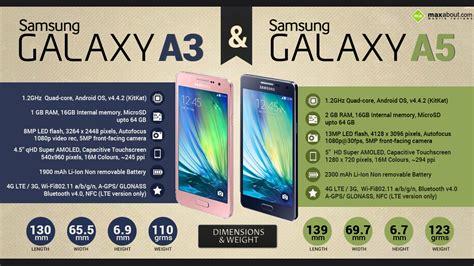 Samsung A3 Mobile by Facts Samsung Galaxy A3 Galaxy A5