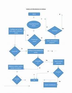 Ejemplos De Diagramas De Flujo De Fallas De Sofware  U2013 Bstdicm