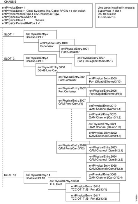 Cisco RF Gateway 10 MIB Specifications Guide - MIB