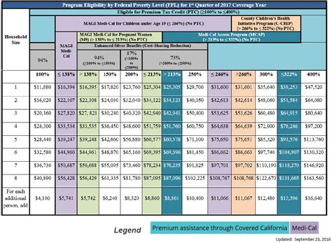 federal poverty line table why are my children medi cal annual vs monthly income