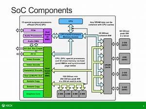 Leaked Pdf Sheds Light On Microsoft U0026 39 S Project Scorpio  4k
