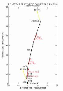 How Rosetta arrives at a comet | Rosetta - ESA's comet chaser