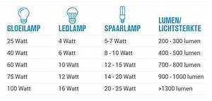Lumen Watt Tabelle Led : 25 watt is hoeveel lumen ~ Eleganceandgraceweddings.com Haus und Dekorationen