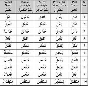 Arabic Past Tense Conjugation Chart Verb Form Table Arabic Google Search Verb Forms