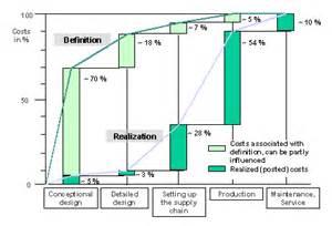 design to cost product design cost estimate sap library