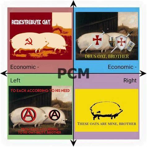 Political Compass Memes - political compass meme fullcommunism