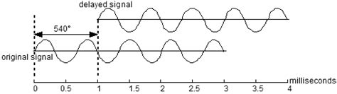 Phase Angle Calculation Time Delay Frequency Calculate
