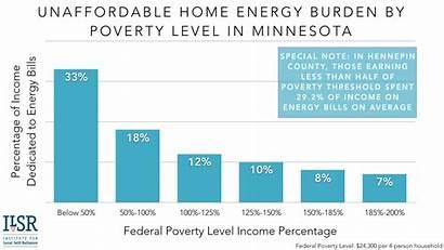 Energy Burden Financing Poverty Level Inclusive Opportunity