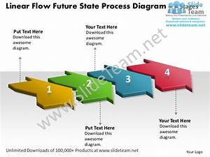 Linear Flow Future State Process Diagram 4 Stages Document
