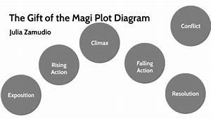 The Gift Of The Magi Plot Diagram By Julia Zamudio