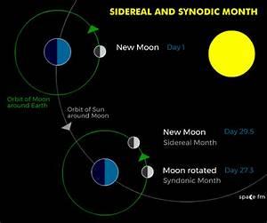 Earth Moon Sun Rotation Animation