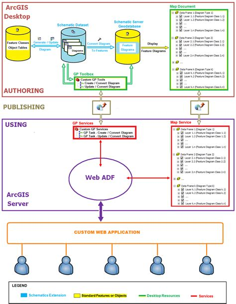 generating and updating schematic diagrams