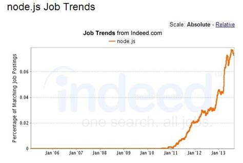 Node Js Resume Indeed by Is Ruby On Rails Losing Its Market Quora