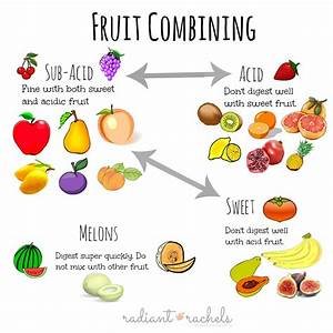 Food Digestion Time Chart Food Combining Tips Radiant Rachels