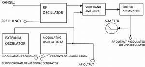 Am Signal Generator