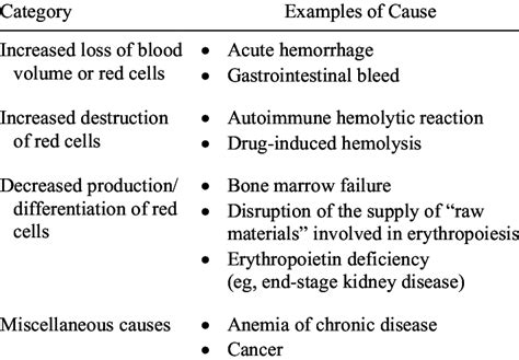 Summary Of Major Categories And Causes Of Anemia