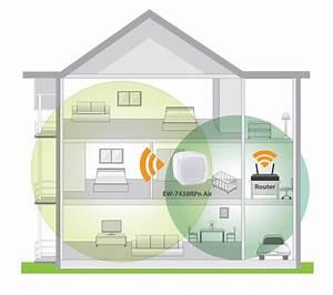 Edimax - Wi-fi Range Extenders - N300