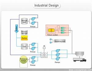 Diagram  Benefits Of Process Flow Diagrams Full Version